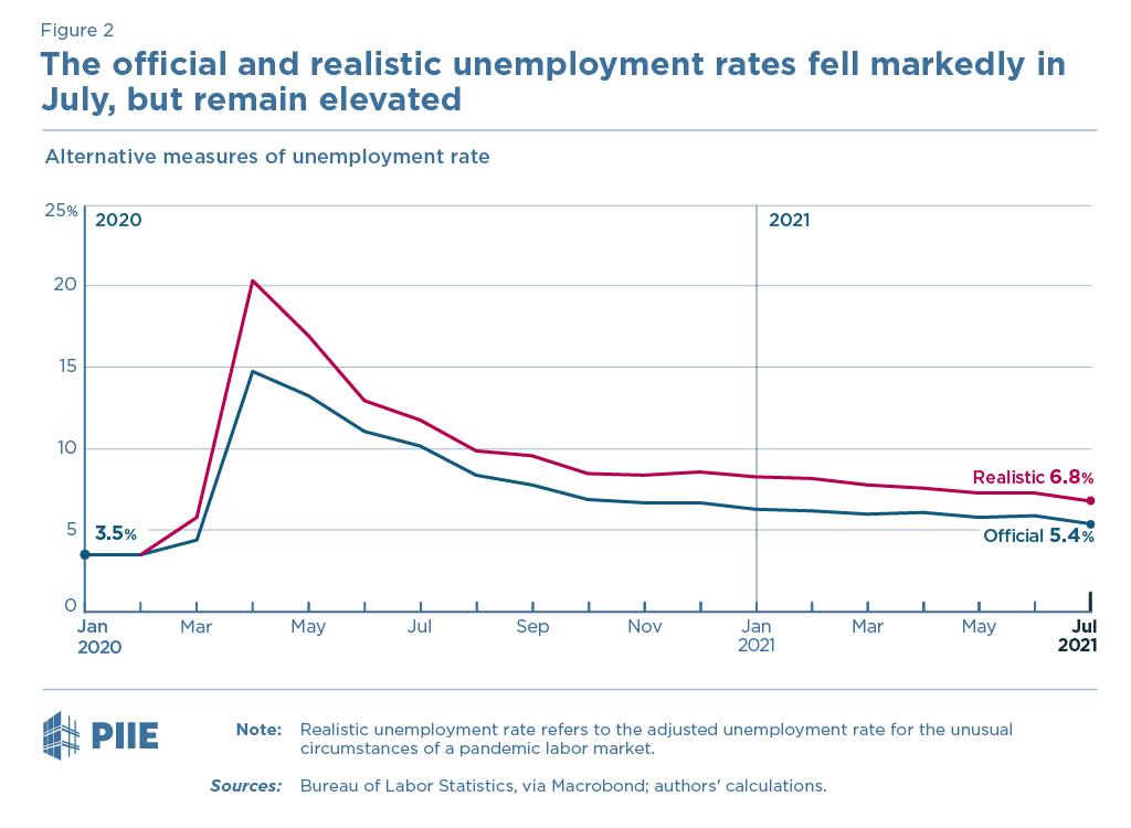 Figure 2 Alternative measures of unemployment