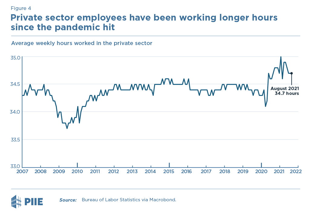 Figure 4 Average weekly hours, private industry