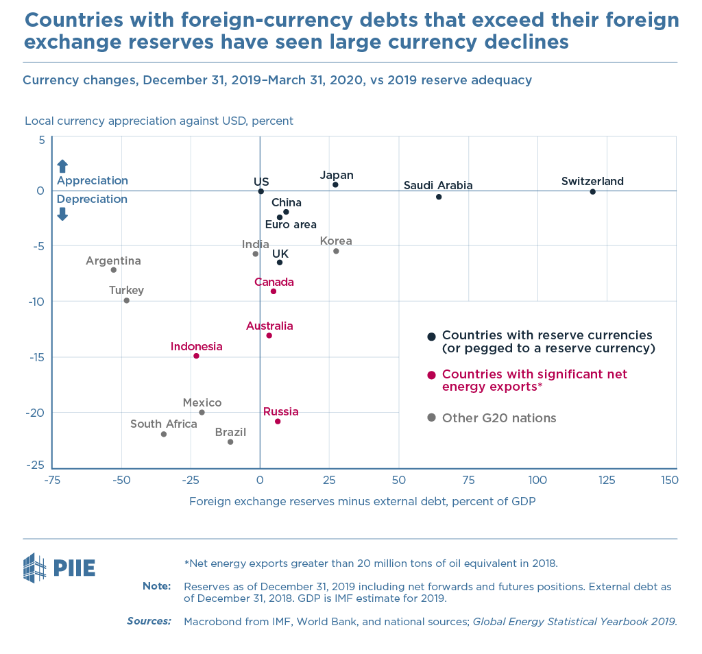 Figure Countries with foreign-currency debts that exceed their foreign exchange reserves have seen large currency declines