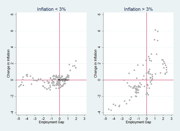 Figure 2 US Phillips curves with low and high inflation, 1963Q1–2018Q1