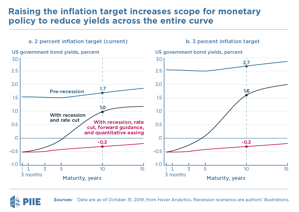Raising the inflation target increases scope for monetary policy to reduce yields across the entire curve