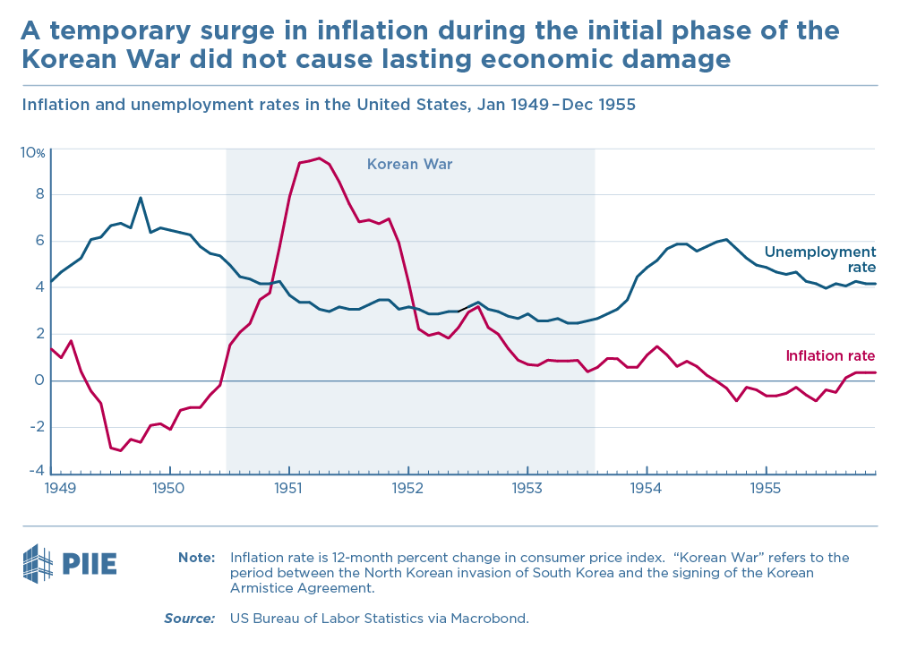 A temporary surge in inflation during the initial phase of the Korean War did not cause lasting economic damage