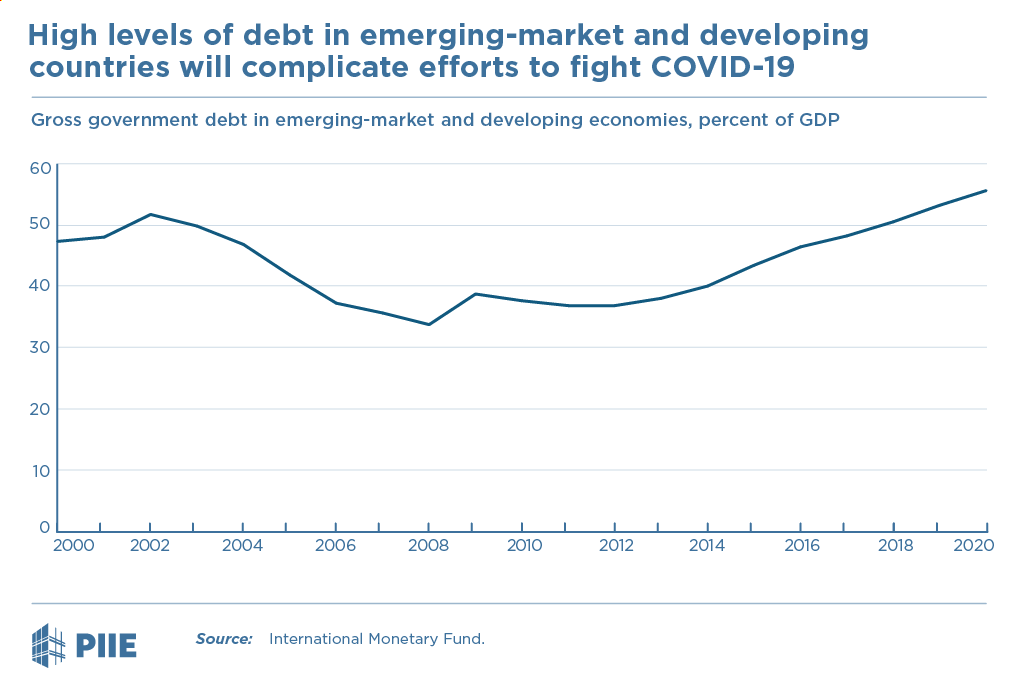 Figure High levels of debt in emerging-market and developing countries will complicate efforts to fight COVID-19