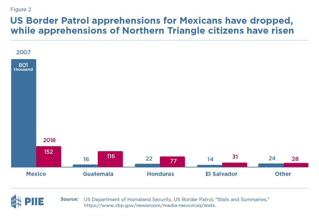Figure 2 US Border Patrol apprehensions for Mexicans have dropped, while apprehensions of Northern Triangle citizens have increased