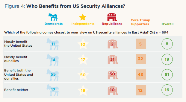 Figure 4: Who Benefits from US Security Alliances?