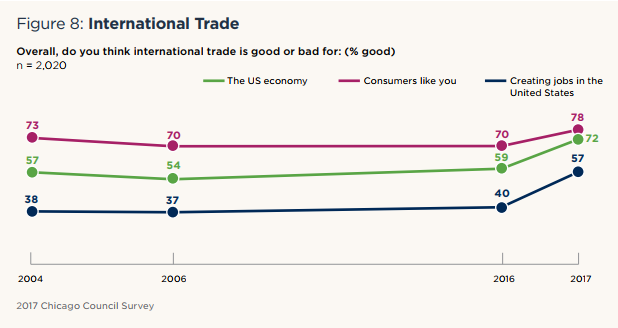 Figure 8: International Trade