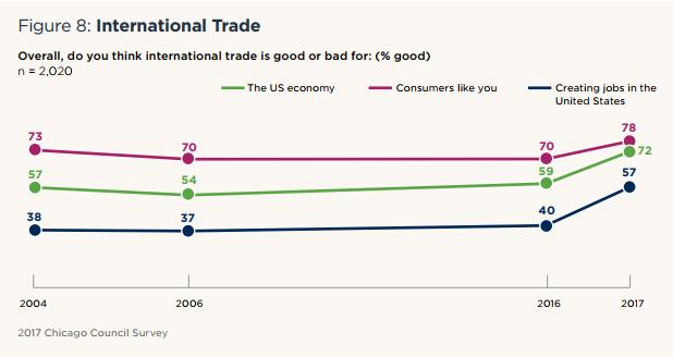 Figure 8: International Trade