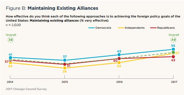 Figure B: Maintaining Existing Alliances