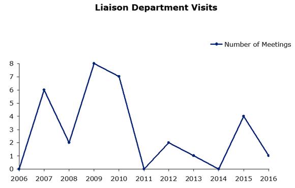 Liason Department Visits