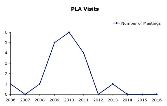 PLA Visits