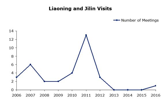 Liaoning and Jillin Visits