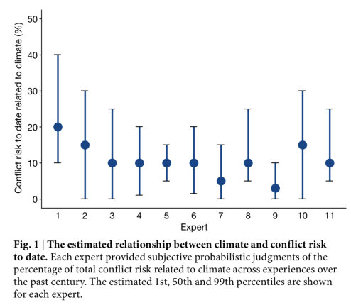 Estimated relationship between climate and conflict risk to date