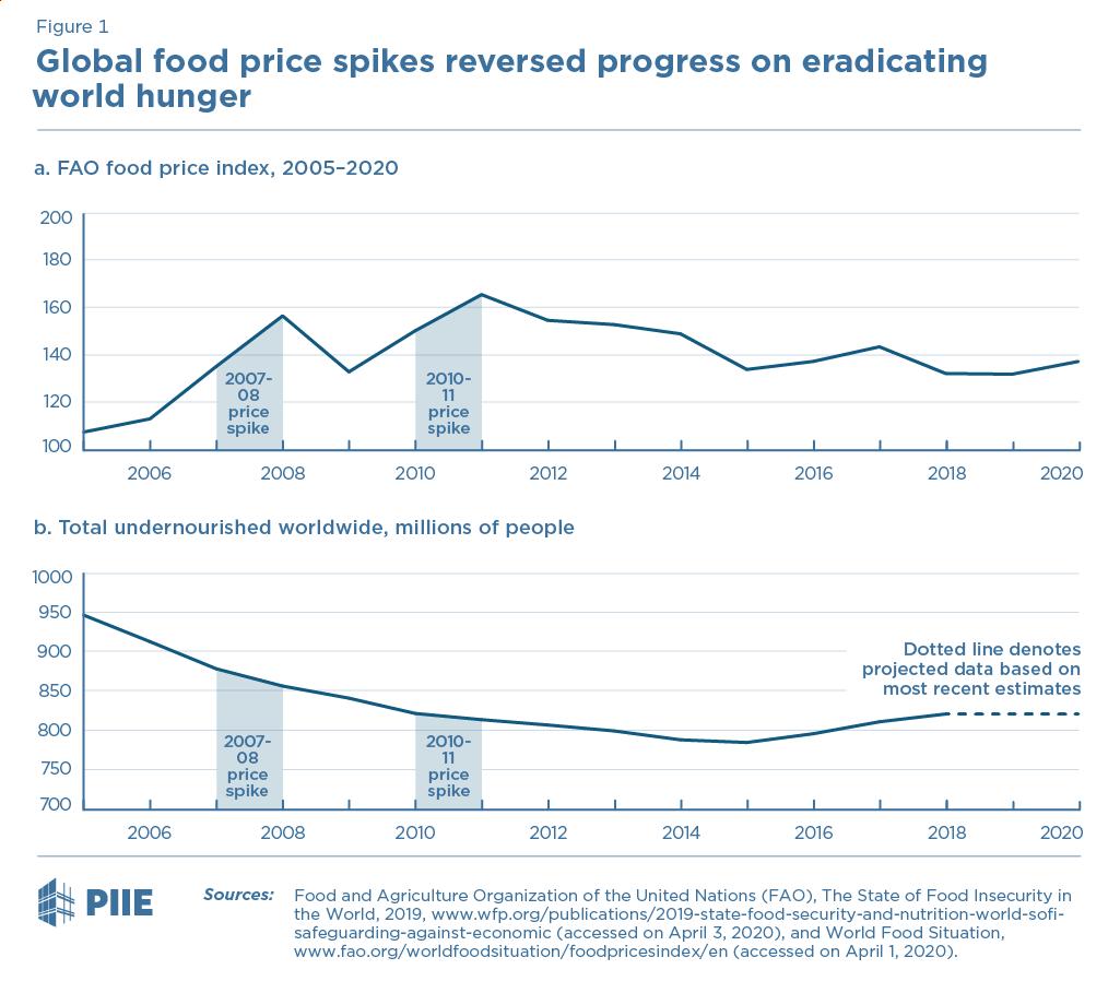 Figure 1 Global food price spikes reversed progress on eradicating world hunger