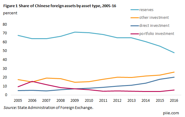 Figure 1 Share of Chinese foreign assets by asset type, 2005-16