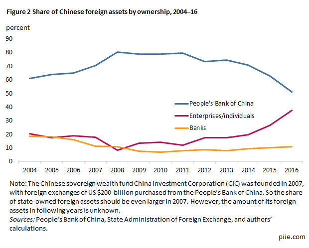 Figure 2 Share of Chinese foreign assets by ownership, 2004–16