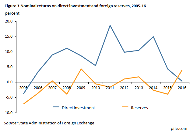 Figure 3 Nominal returns on direct investment and foreign reserves, 2005-16