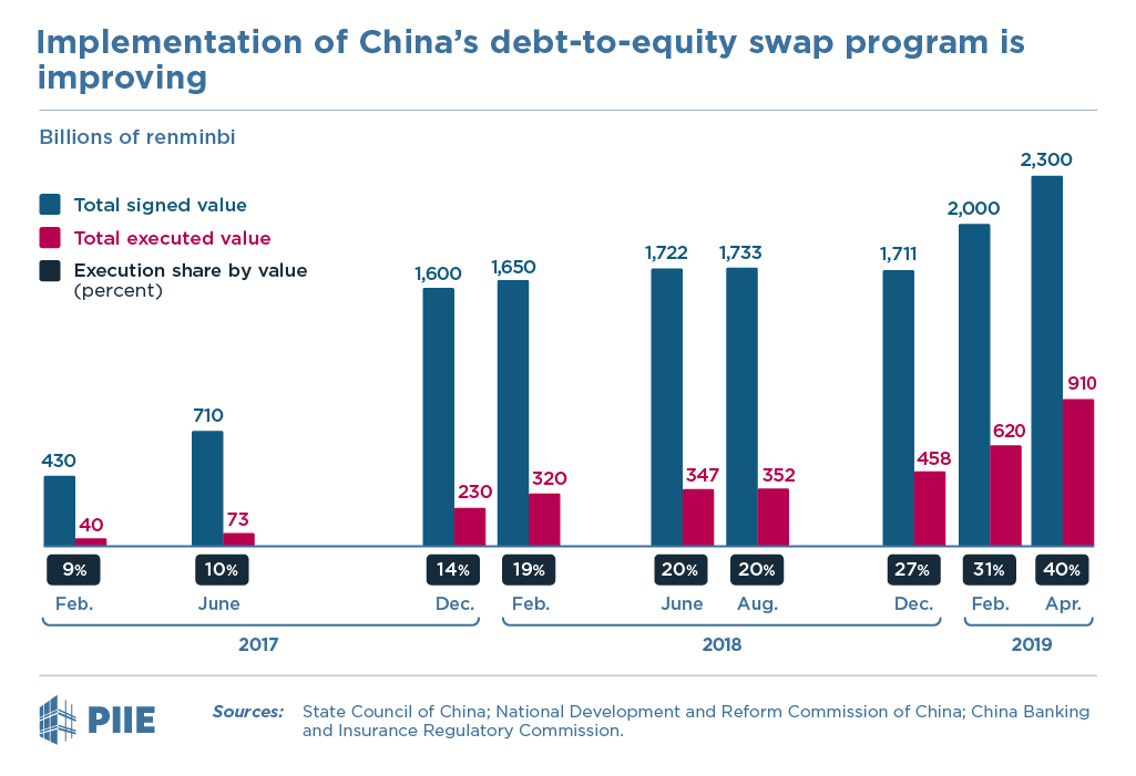 Implementation of China's debt-to-equity swap program is improving