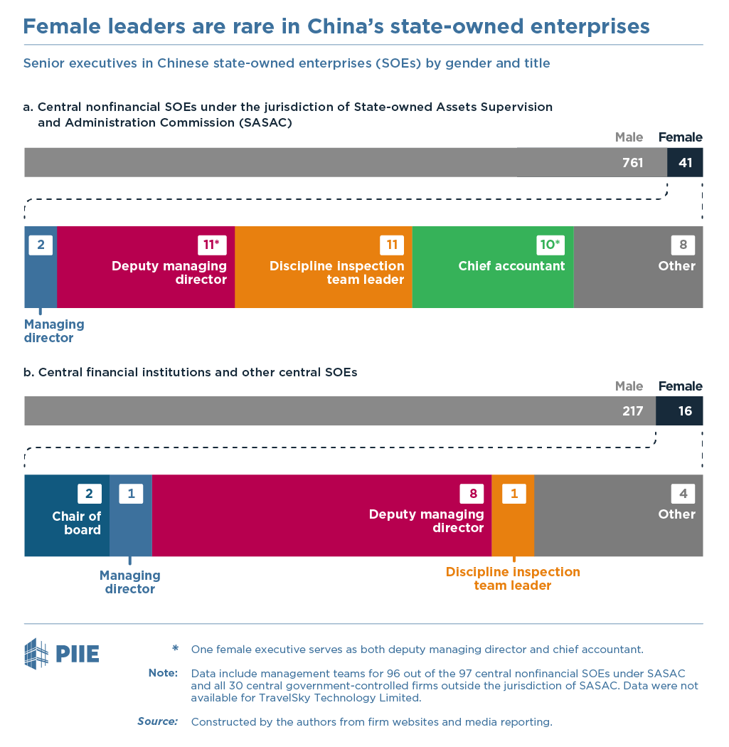 Figure: Female leaders are rare in China's state-owned enterprises