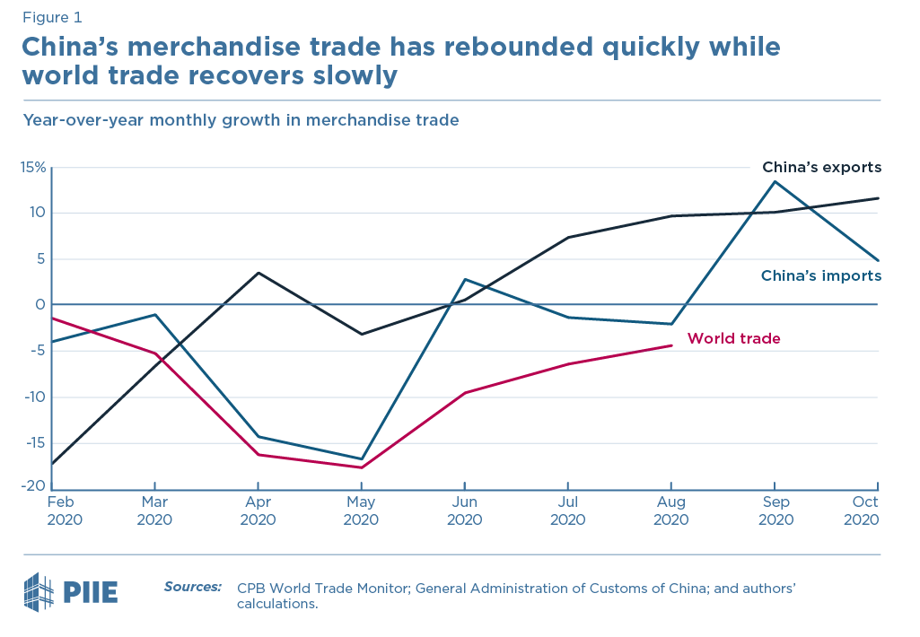 Figure 1 China's merchandise trade has rebounded quickly  while world trade recovers slowly