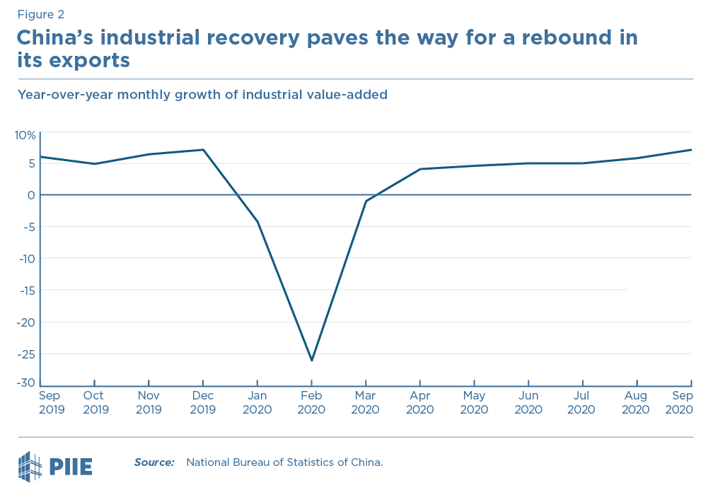 Figure 2 China's industrial recovery paves the way for a rebound in its exports