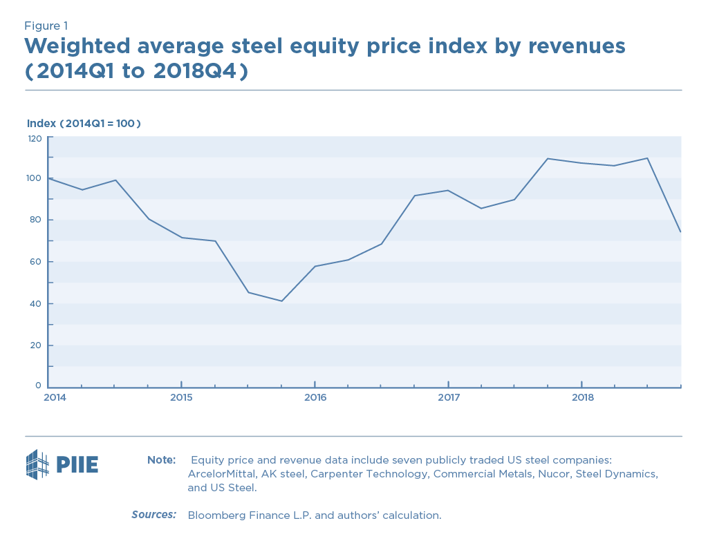 Figure 1 Weighted average steel equity price index by revenues (2014Q1 - 2018Q4)