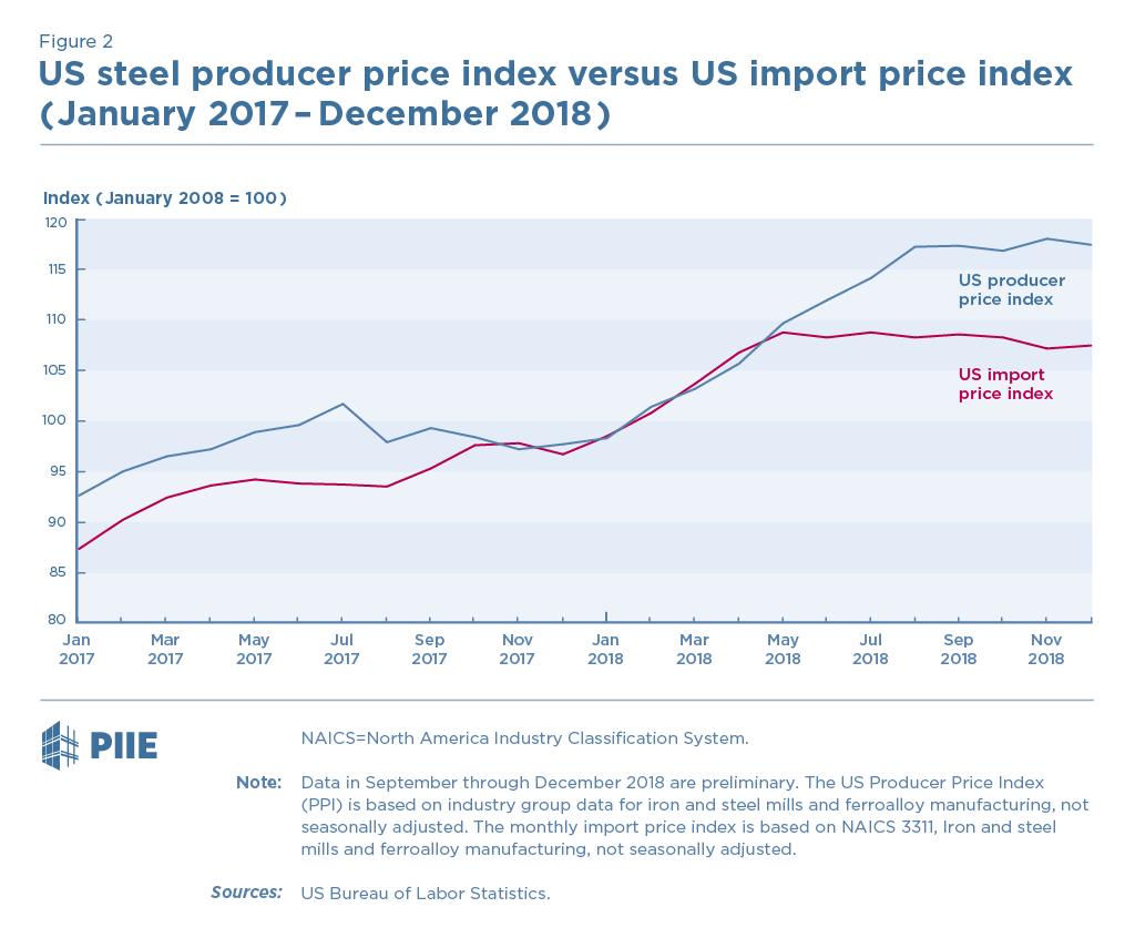Figure 2 US steel producer price index vs. US import price index (Jan 2017-Dec 2018)