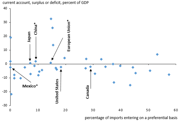 Free Trade Agreements And Trade Deficits Piie