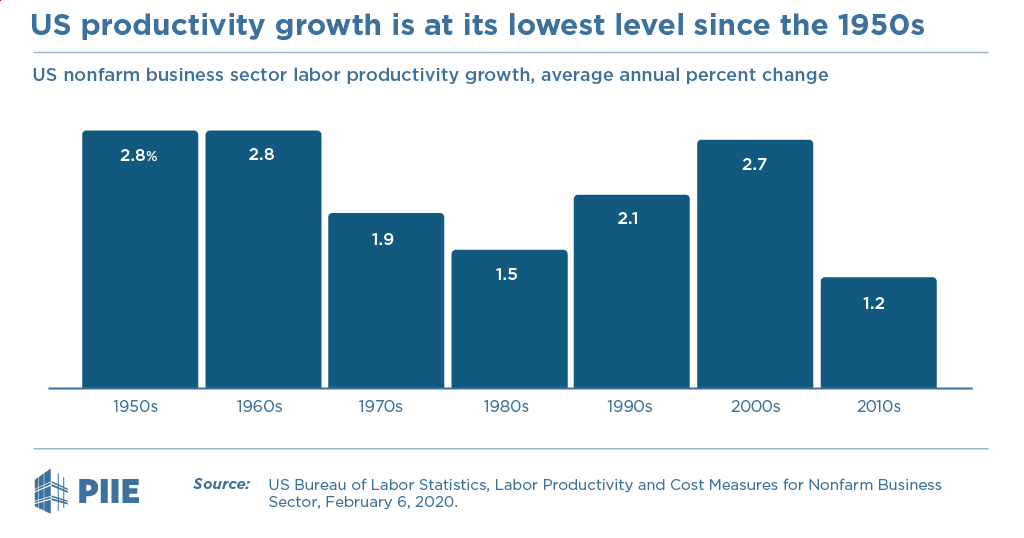 Figure US productivity growth is at its lowest level since the 1950s