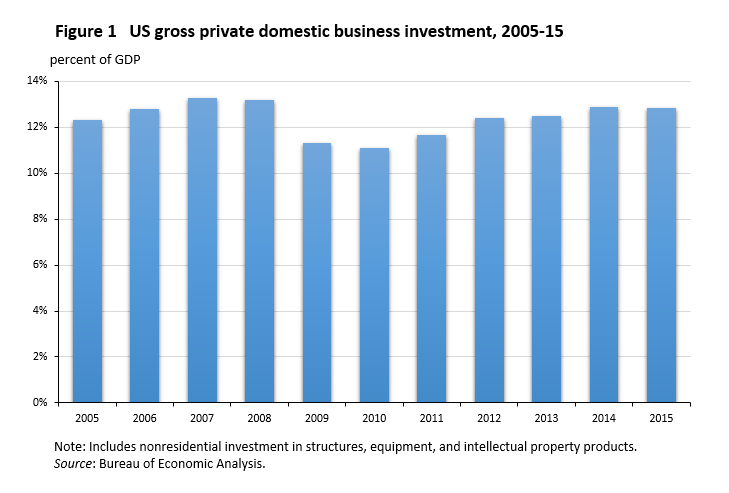 Figure 1 US gross private domestic business investment, 2005-15