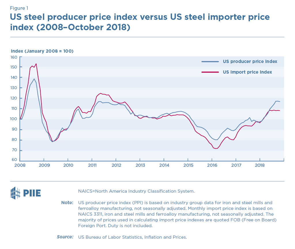 Steel Profits Gain, but Steel Users Pay, under Trump's Protectionism