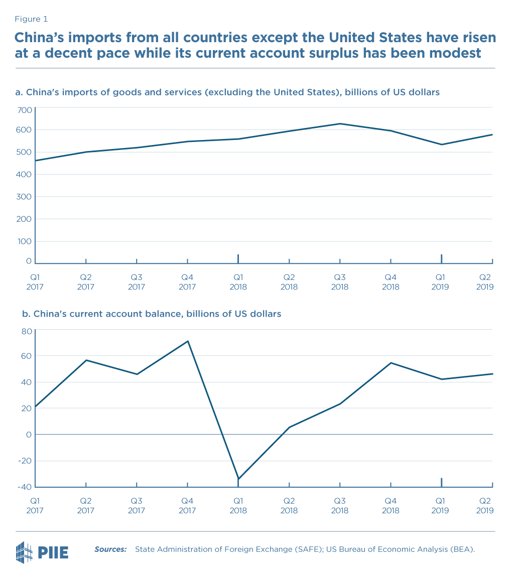 Figure 1 China's current account balance and imports of goods and services (excluding the US)