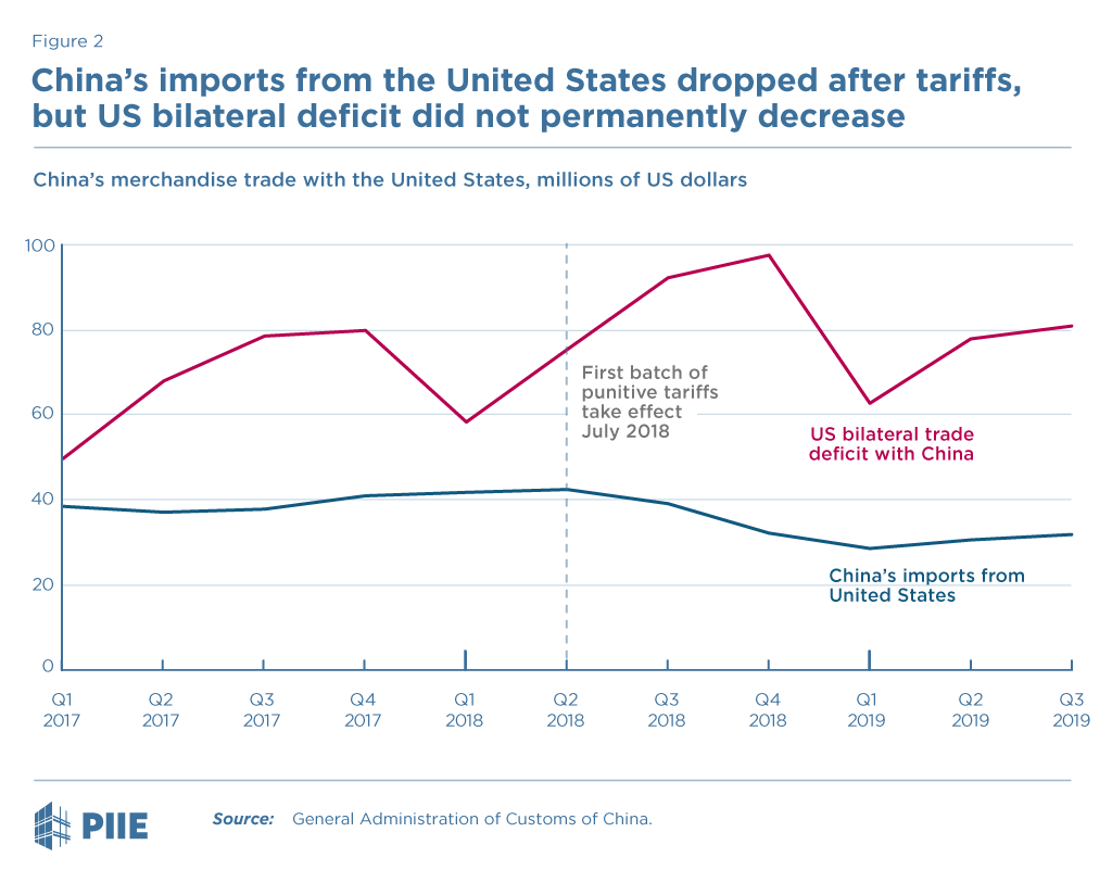 Figure 2 Chinese merchandise trade with the US, million US dollars