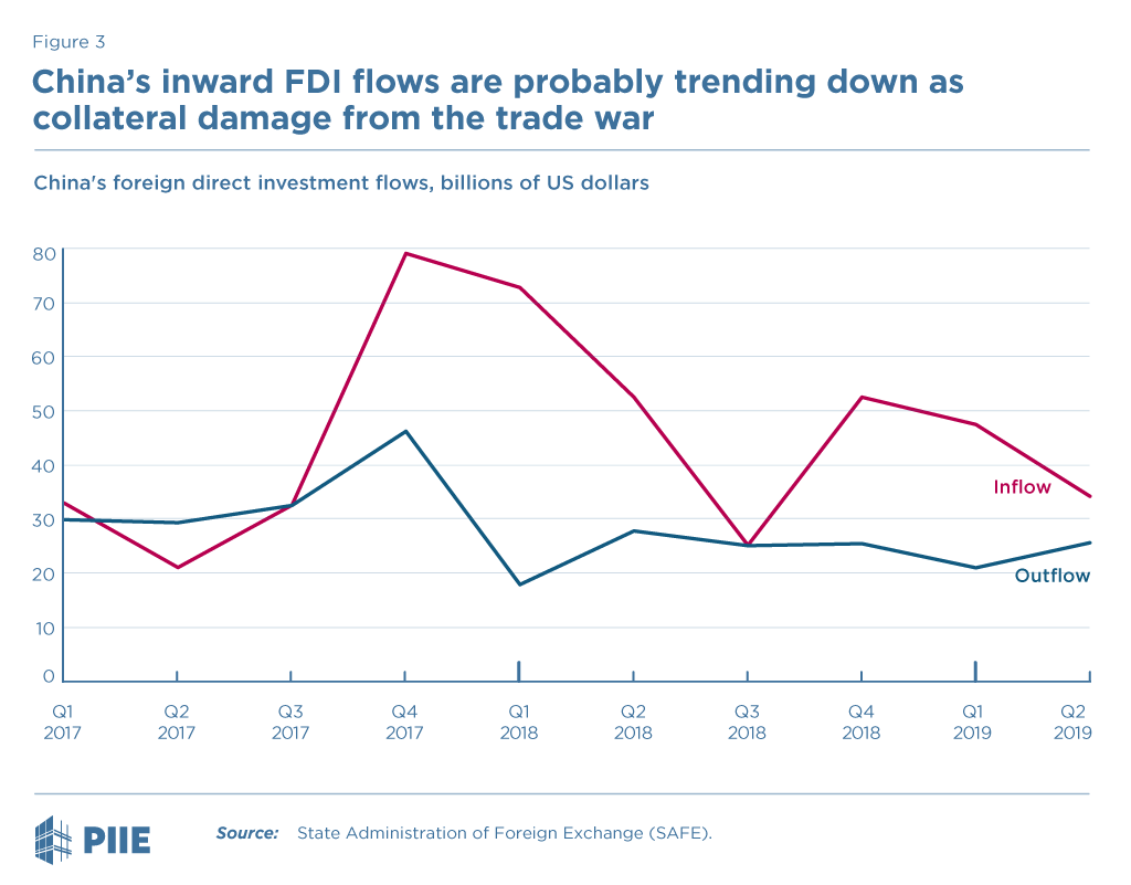 Figure 3 China's foreign direct investment flows, billion US dollars