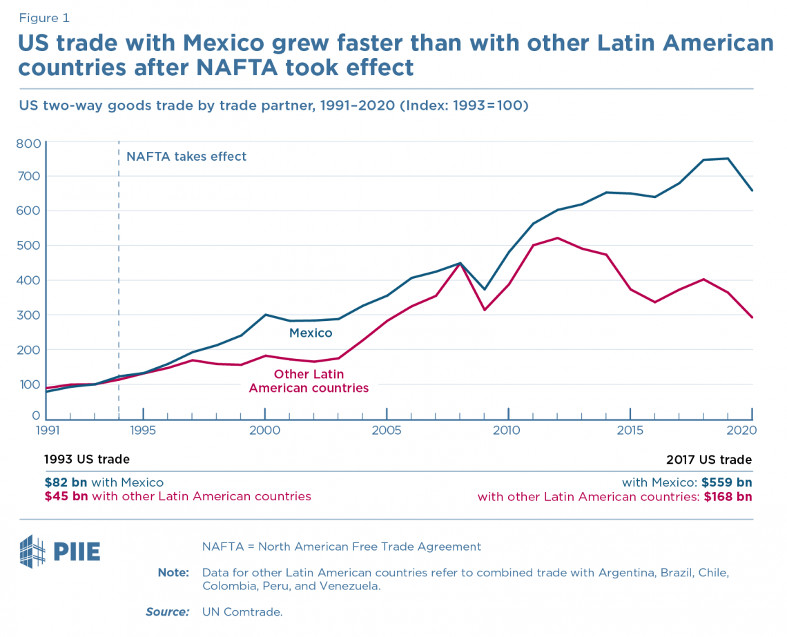 Figure 1 US trade with Mexico grew faster than with other Latin American countries after NAFTA took effect