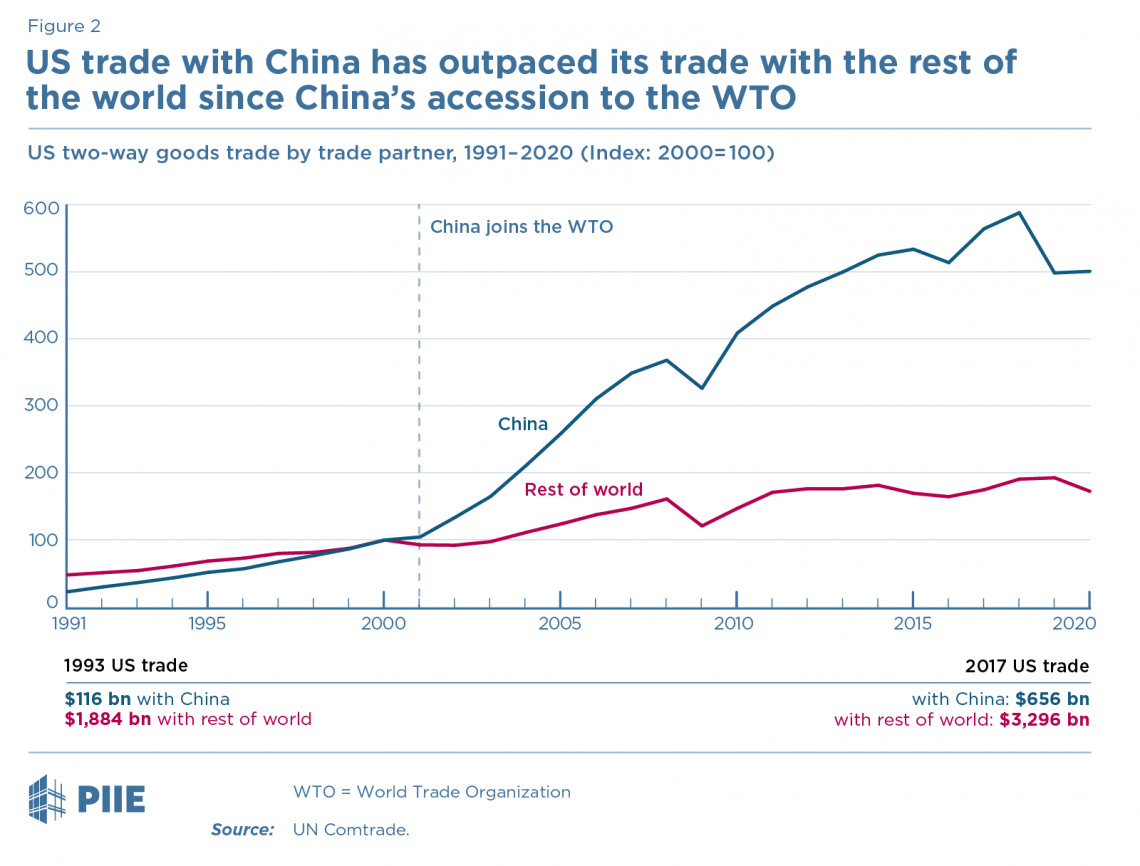 Figure 2 US trade with China has outpaced its trade with the rest of the world since China's accession to the WTO