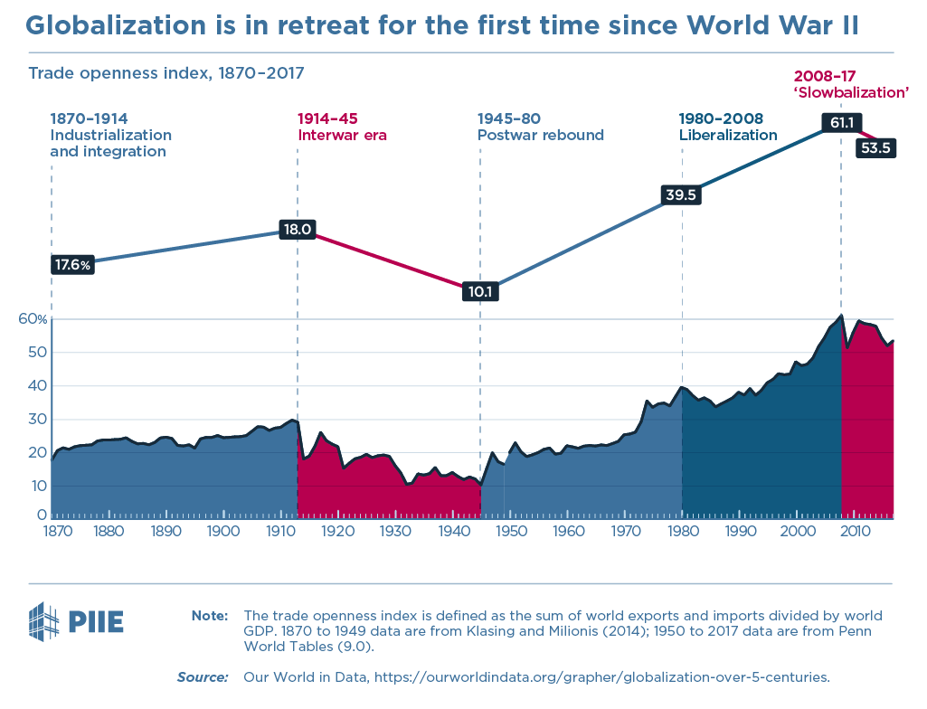Globalization is in retreat for the first time since World War II