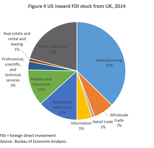 USUK Trade and Foreign Investment PIIE