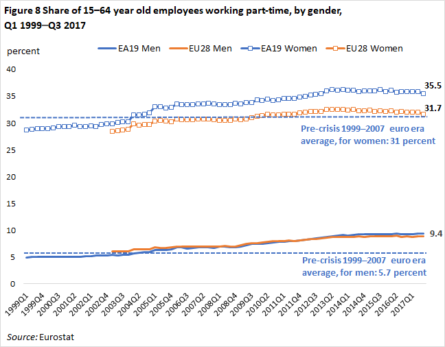 Positive Signs in European Labor Markets in 10 Charts | PIIE