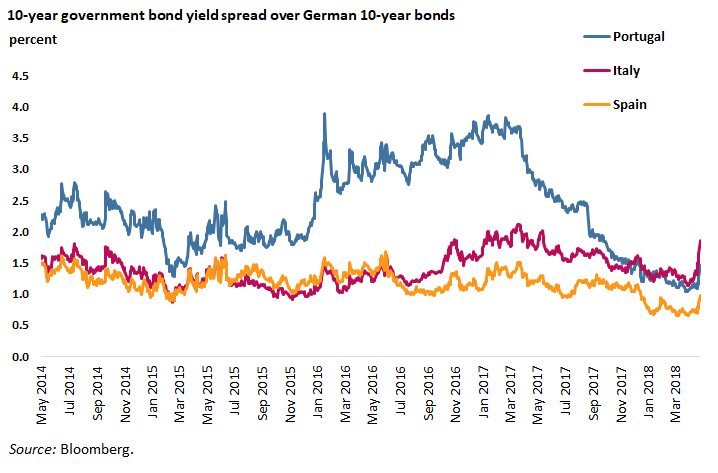 10-year government bond yield spread over German 10-year bonds