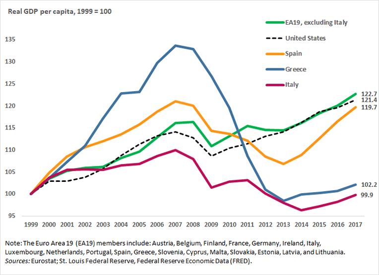Real GDP per capita, 1999 = 100