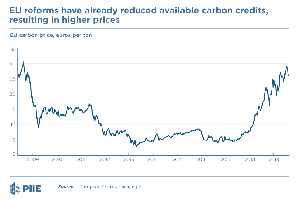 EU reforms have already reduced available carbon credits, resulting in higher prices