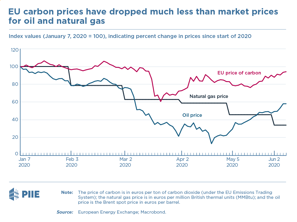 figure EU carbon prices have dropped much less than market prices for oil and natural gas