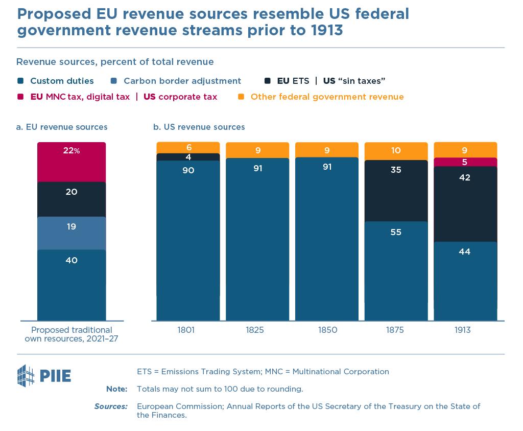 Proposed EU revenue sources resemble US federal government revenue streams prior to 1913