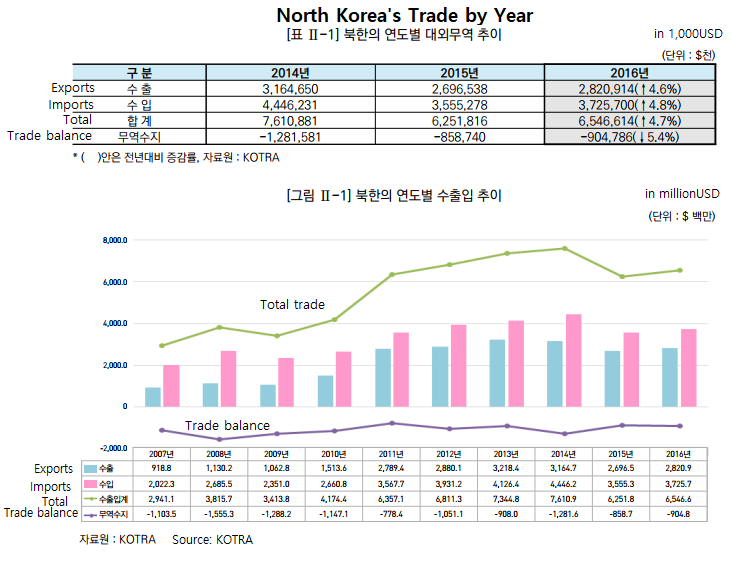 North Korea's Trade and the KOTRA Report | PIIE