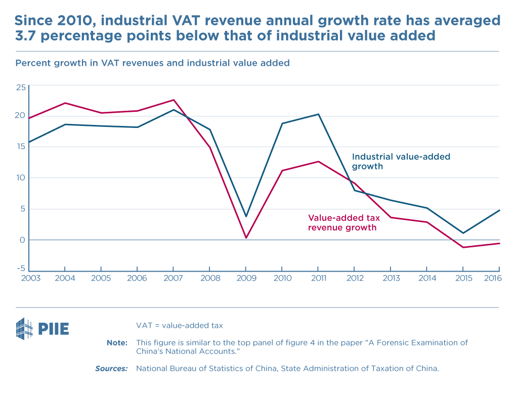 Growth in Value-Added Tax Revenues and Industrial Value-Added