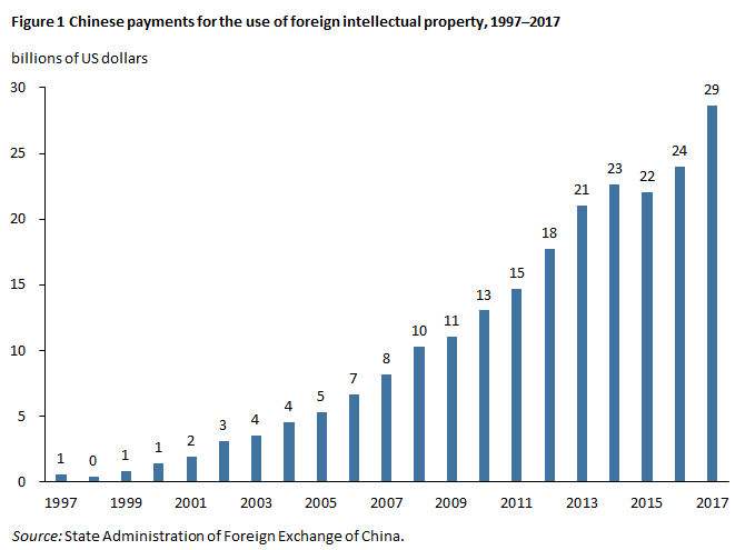 Chinese payments for the use of foreign intellectual property, 1997–2017