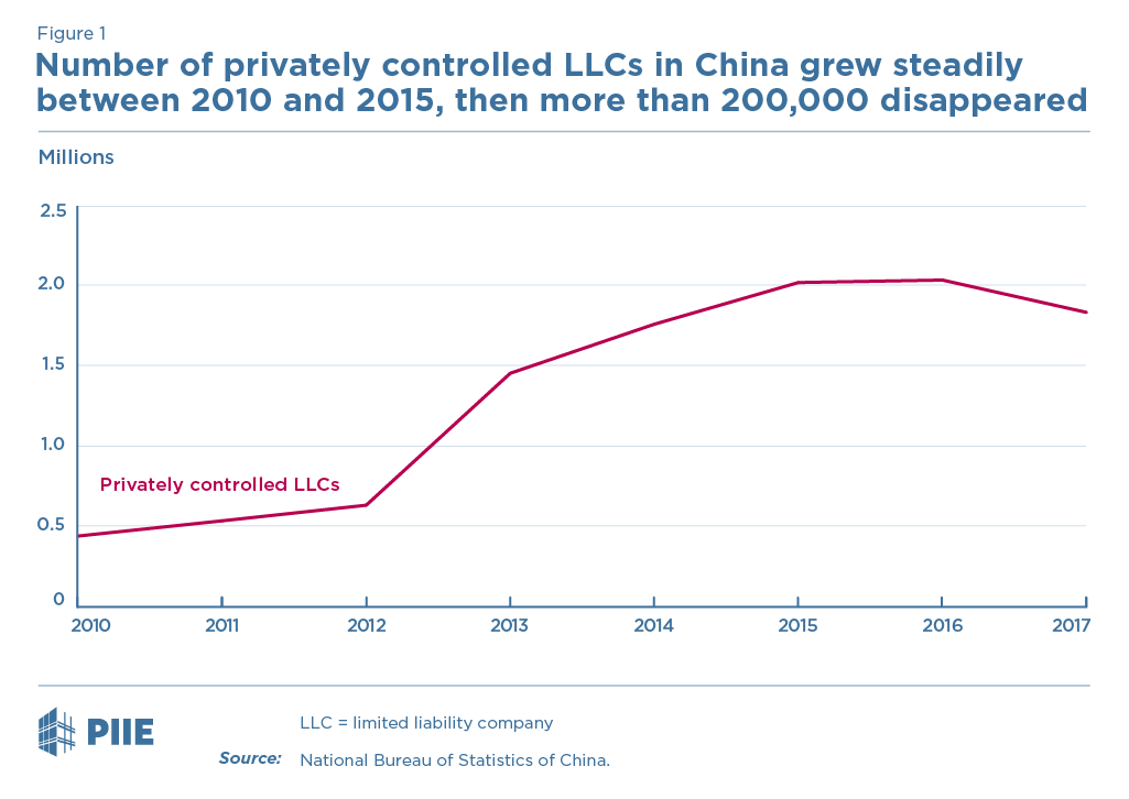 Figure 1 Number of privately controlled LLCs in China grew steadily between 2010 and 2015, then more than 200,000 disappeared
