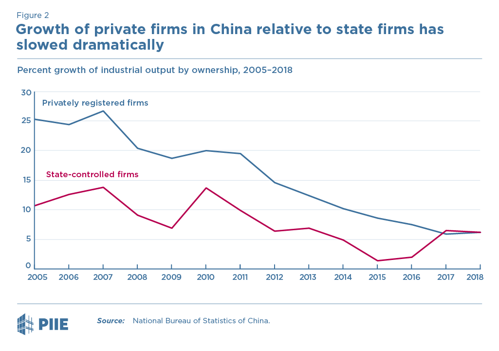 Figure 2 Growth of private firms in China relative to state firms has slowed dramatically
