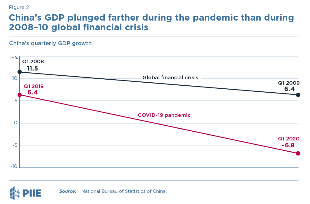 China's GDP plunged farther during the pandemic than during 2008-10 global financial crisis
