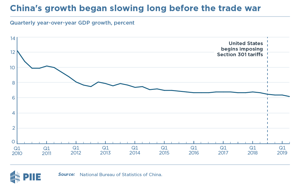 China's growth began slowing long before the trade war